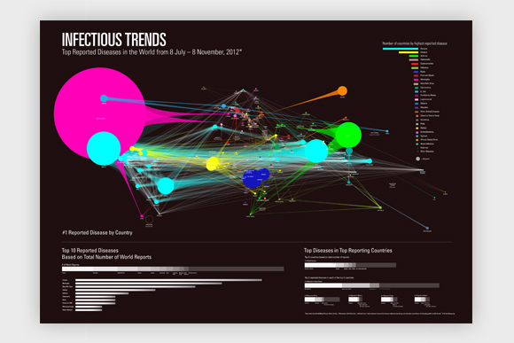Infectious Trends: full view